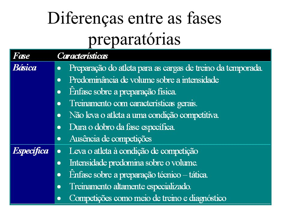 Diferenças entre as fases preparatórias