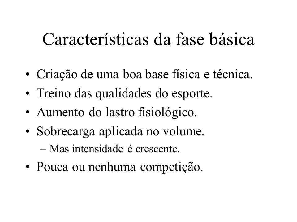 Características da fase básica