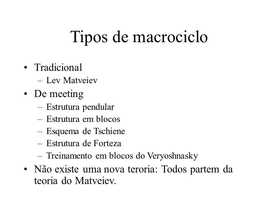Tipos de macrociclo Tradicional De meeting