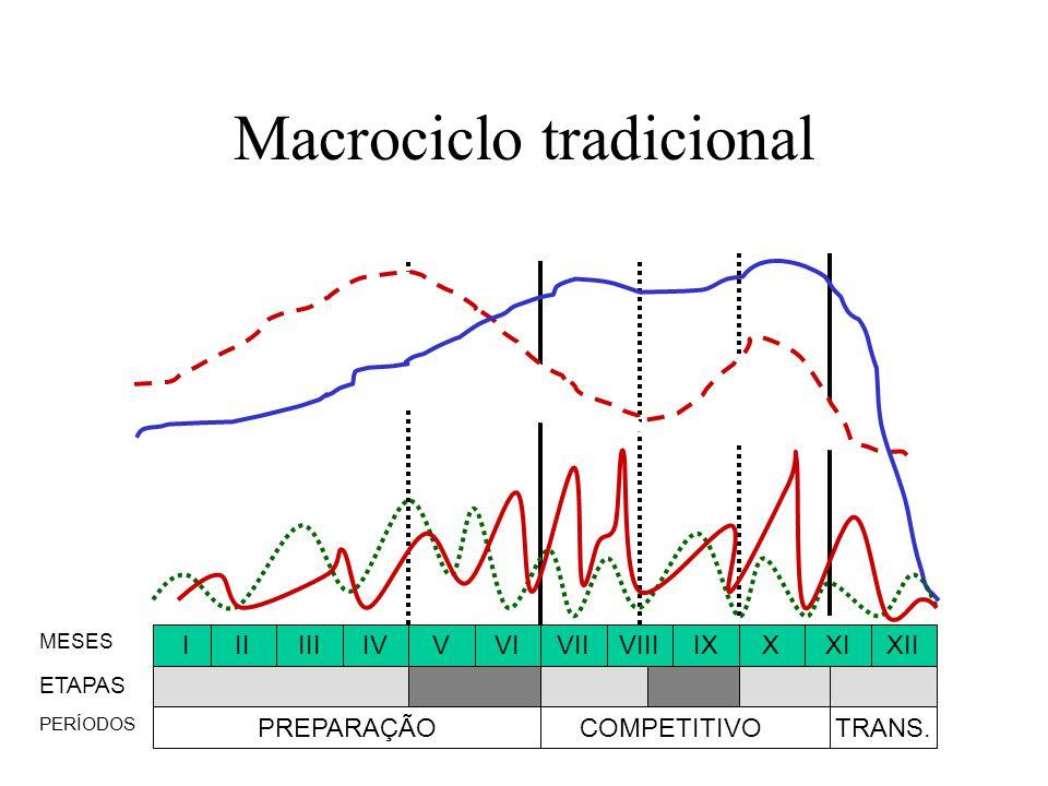 Macrociclo tradicional