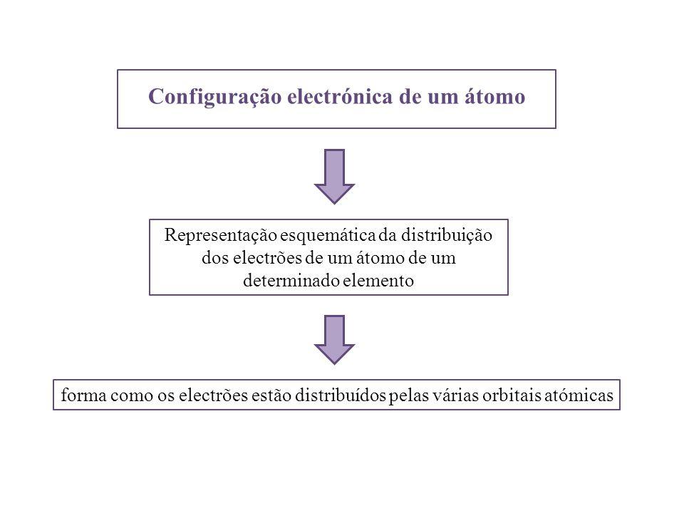 Configuração electrónica de um átomo