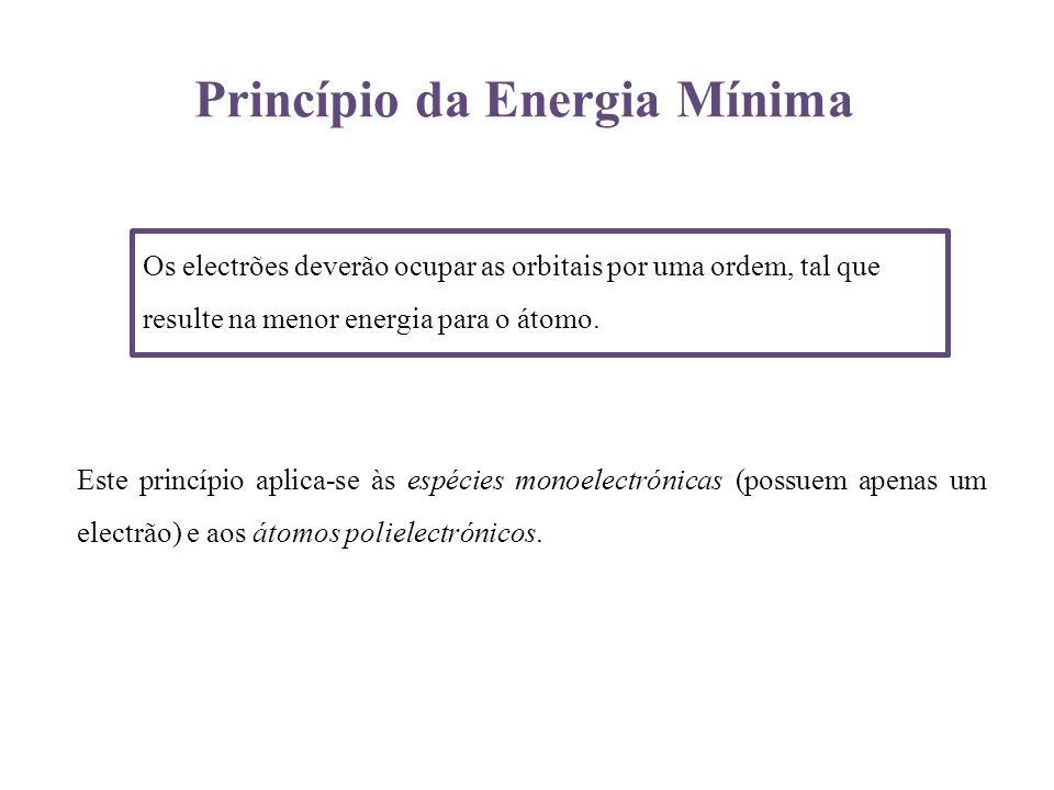 Princípio da Energia Mínima