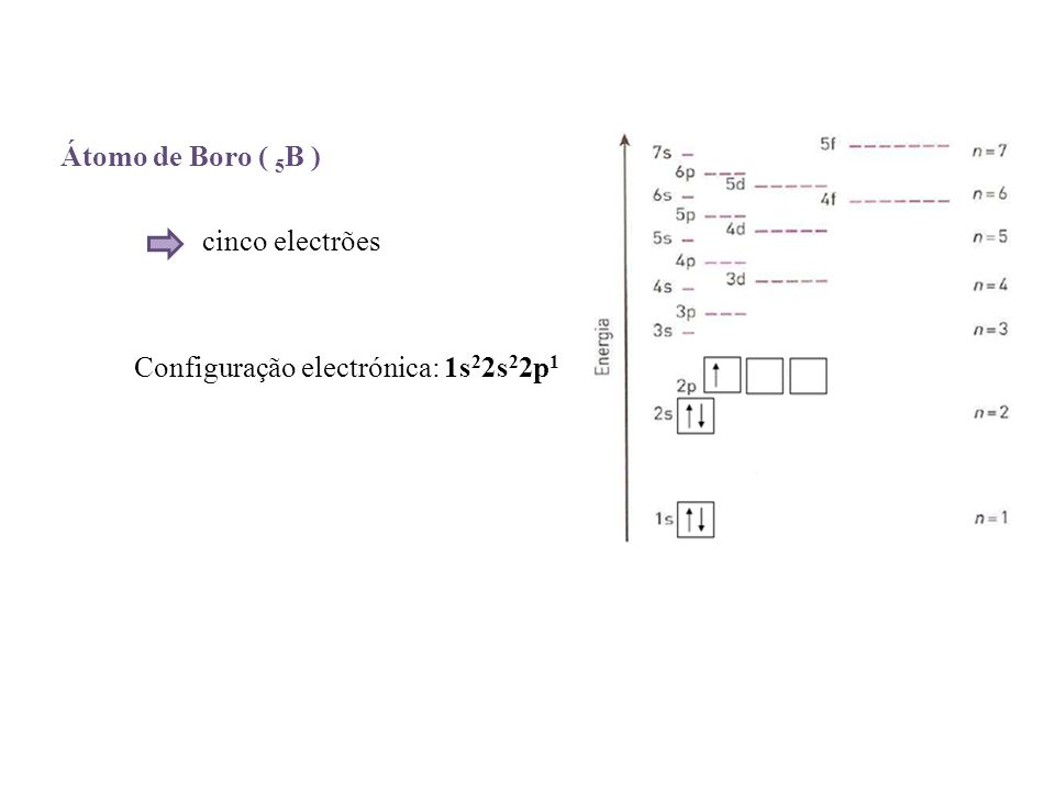 Átomo de Boro ( 5B ) cinco electrões Configuração electrónica: 1s22s22p1