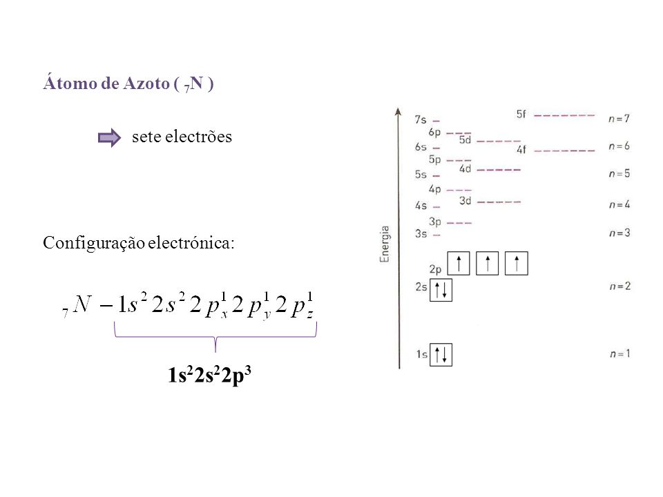 Átomo de Azoto ( 7N ) sete electrões Configuração electrónica: