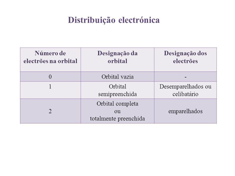 Distribuição electrónica