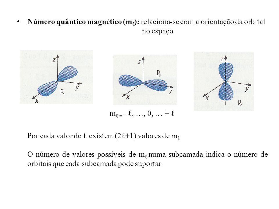 Número quântico magnético (mℓ): relaciona-se com a orientação da orbital no espaço