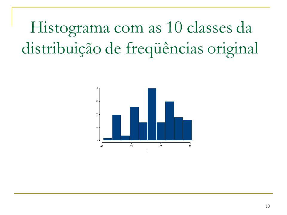 Histograma com as 10 classes da distribuição de freqüências original