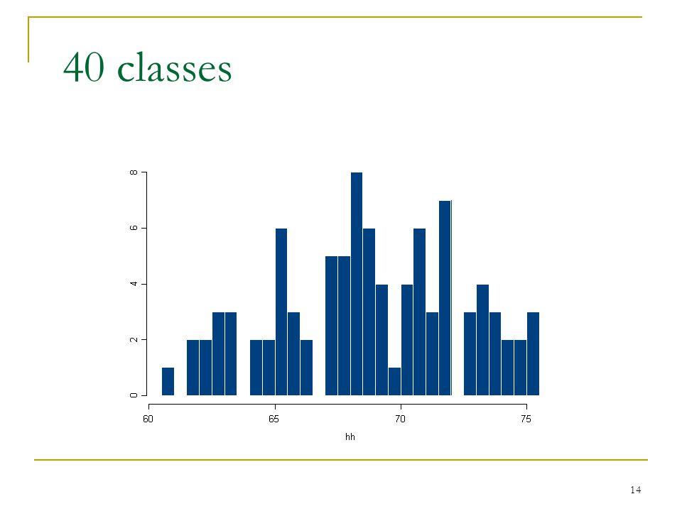 40 classes