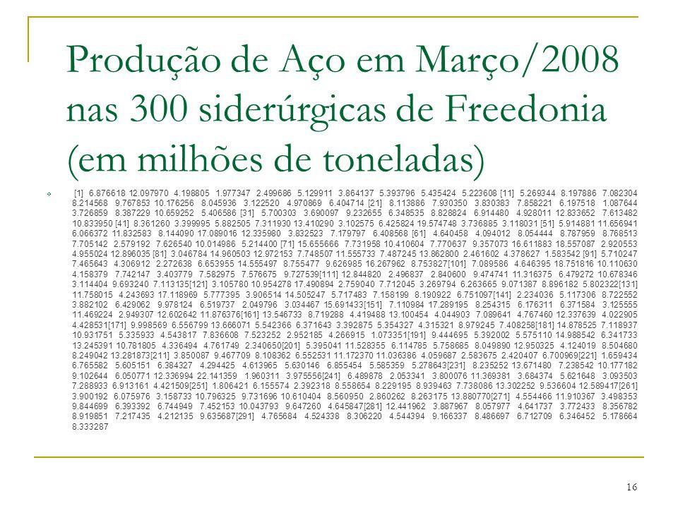 Produção de Aço em Março/2008 nas 300 siderúrgicas de Freedonia (em milhões de toneladas)