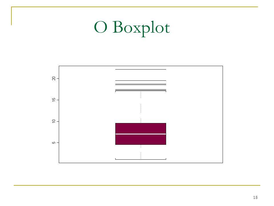 O Boxplot