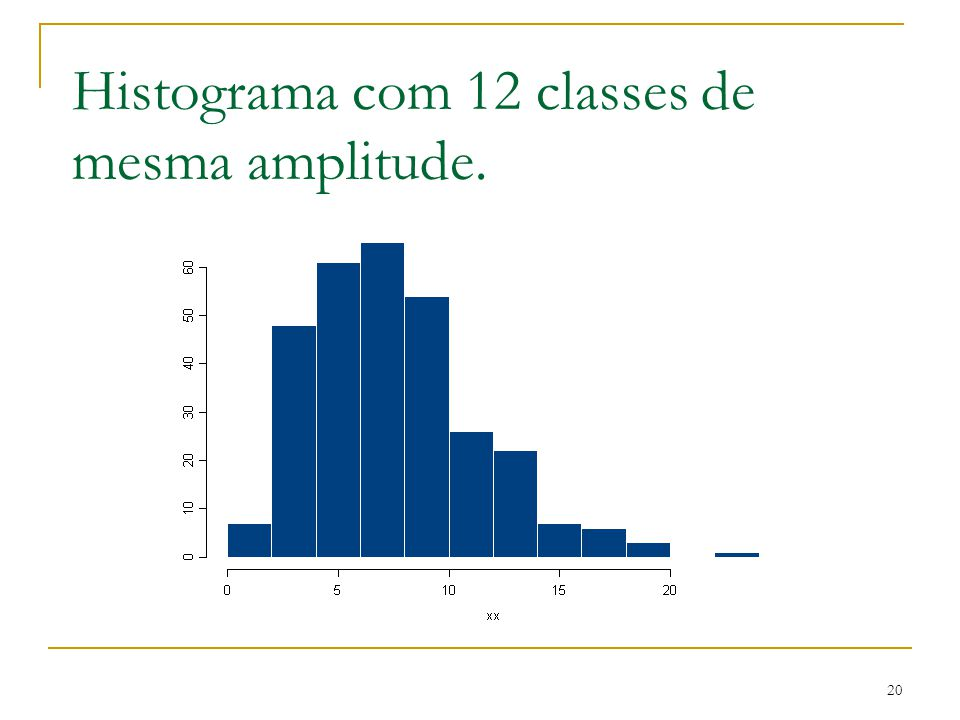 Histograma com 12 classes de mesma amplitude.