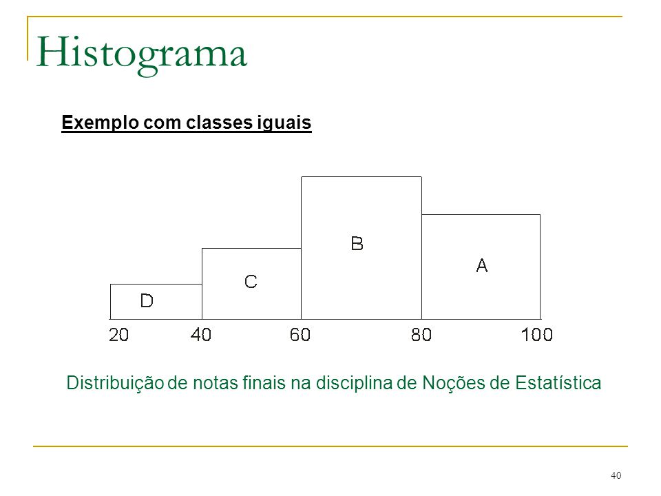 Histograma Exemplo com classes iguais
