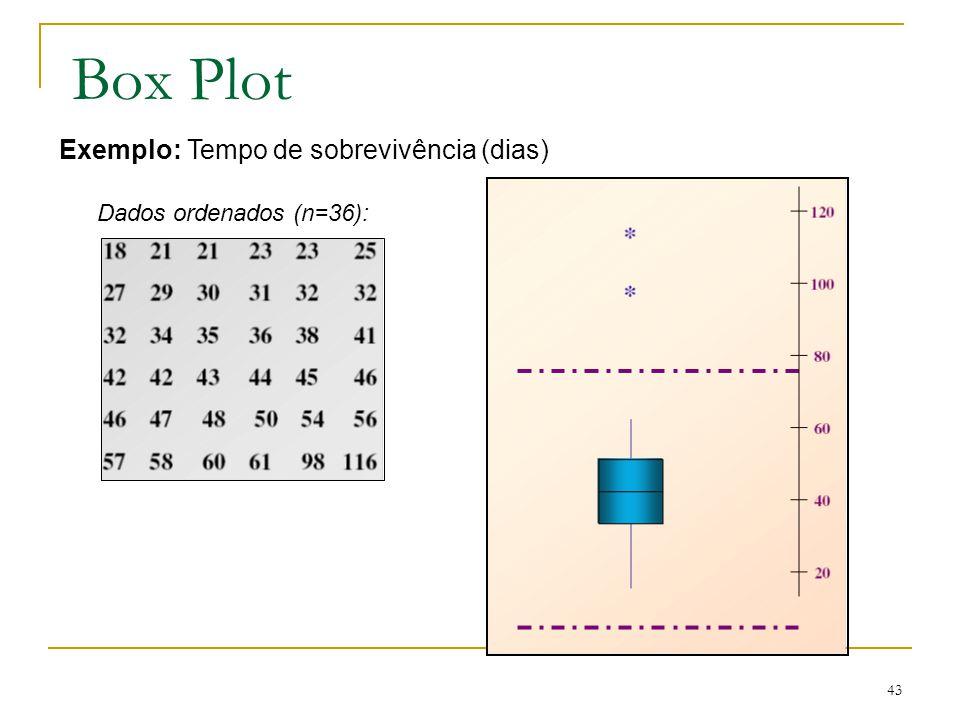 Box Plot Exemplo: Tempo de sobrevivência (dias)