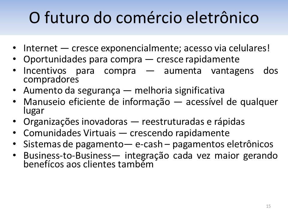 O futuro do comércio eletrônico