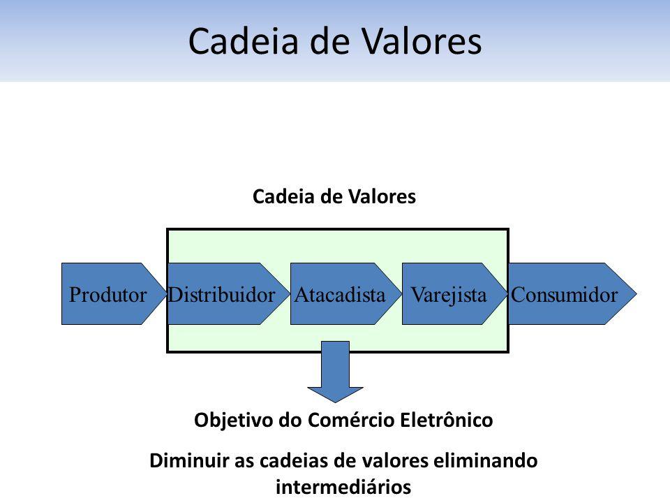 Cadeia de Valores Cadeia de Valores Produtor Distribuidor Atacadista