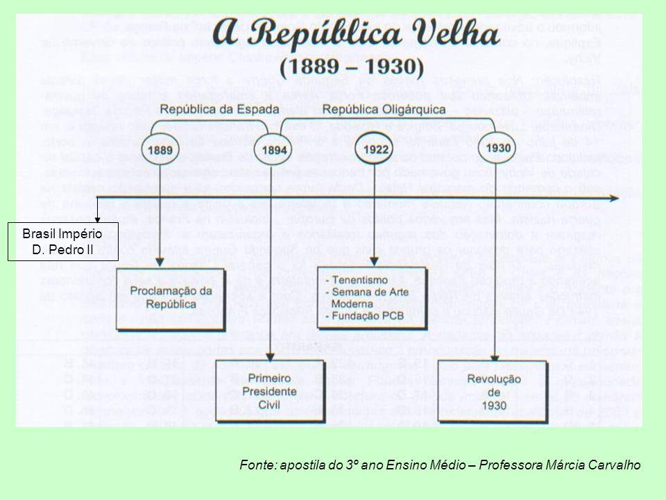 Brasil Império D. Pedro II