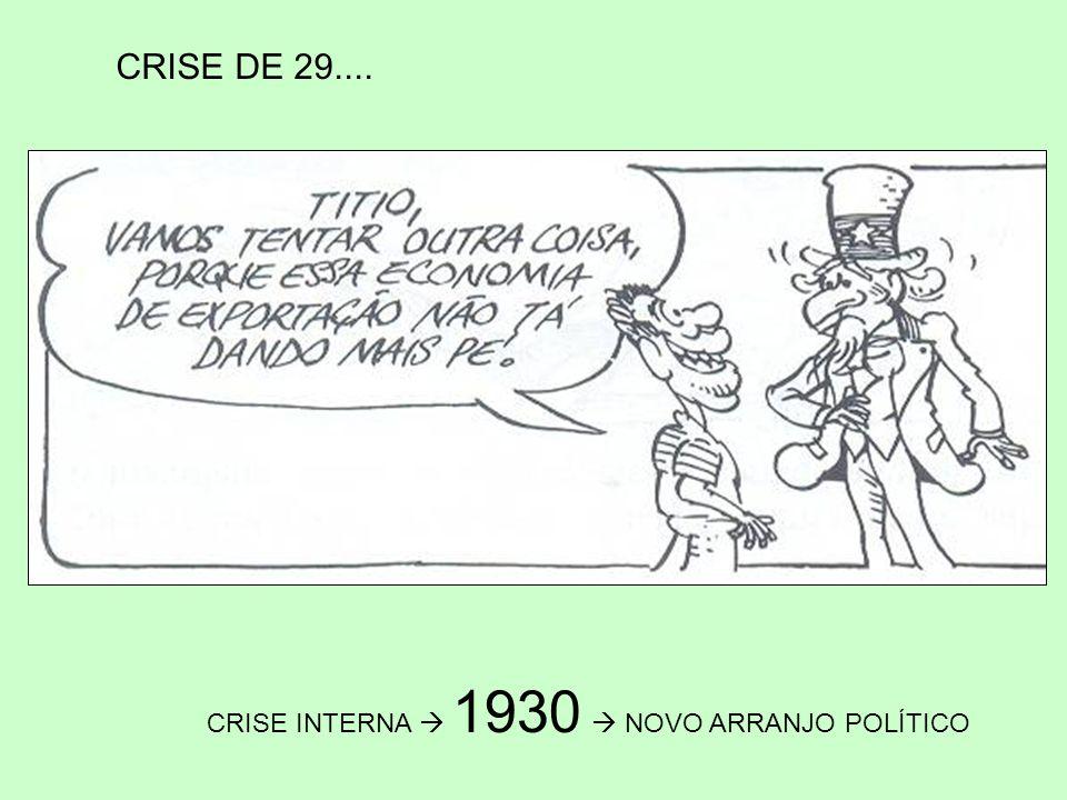 CRISE INTERNA  1930  NOVO ARRANJO POLÍTICO