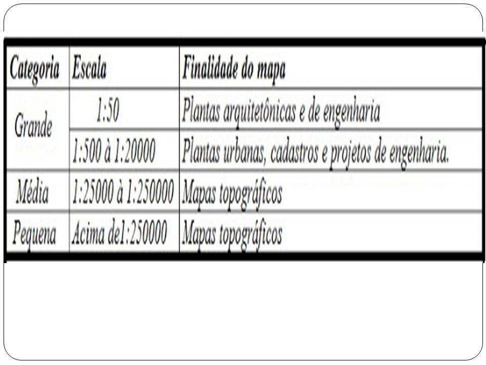 Vejamos os princiais tipos básicos de escalas na tabela abaixo: