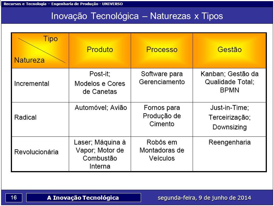 Inovação Tecnológica – Naturezas x Tipos