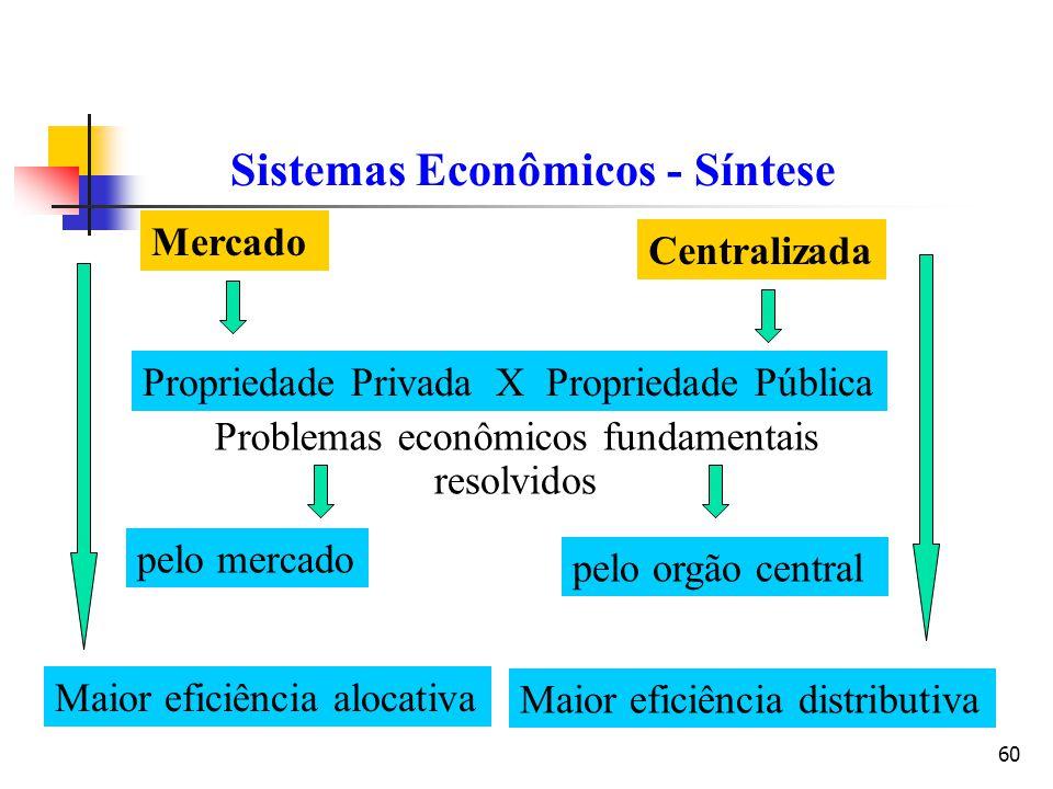Sistemas Econômicos - Síntese