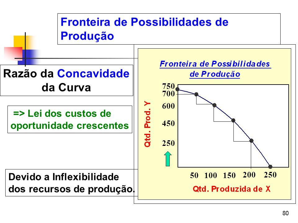 Razão da Concavidade da Curva
