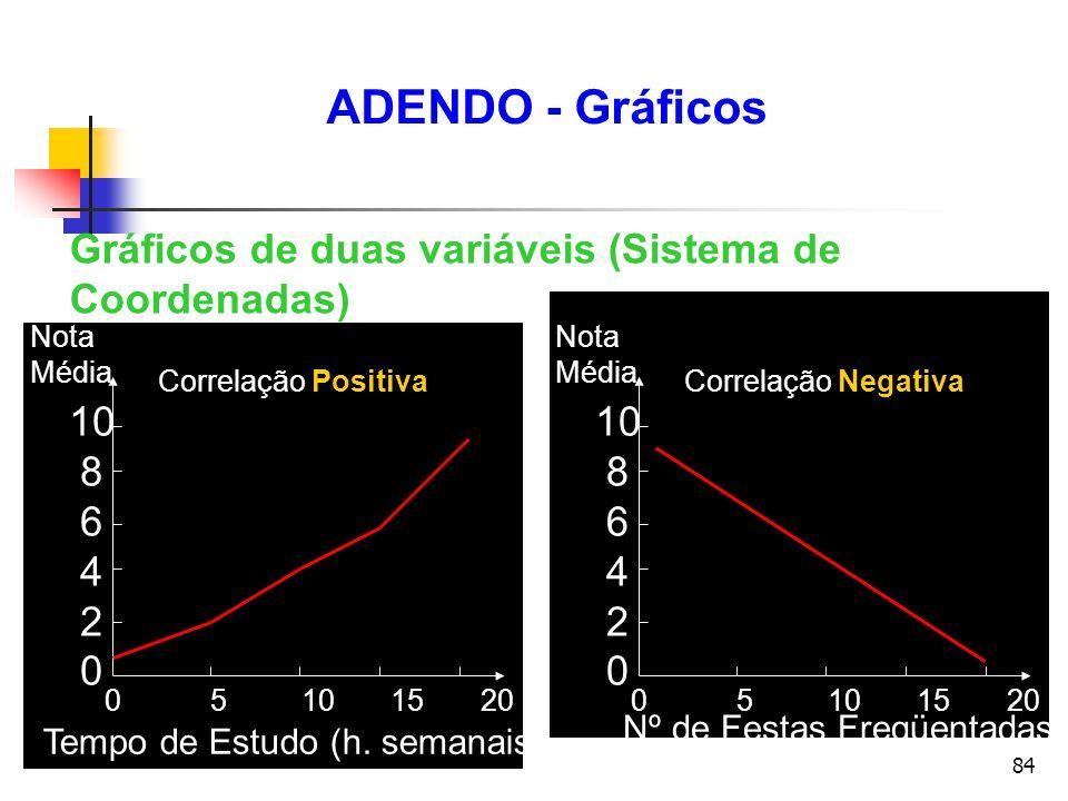 ADENDO - Gráficos Gráficos de duas variáveis (Sistema de Coordenadas)