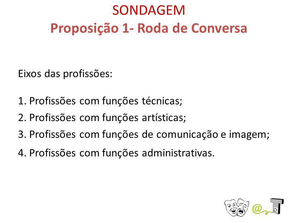 SONDAGEM Proposição 1- Roda de Conversa
