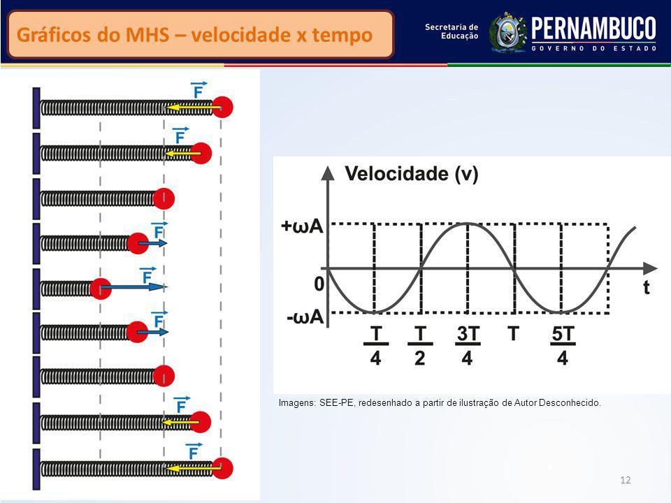 Gráficos do MHS – velocidade x tempo