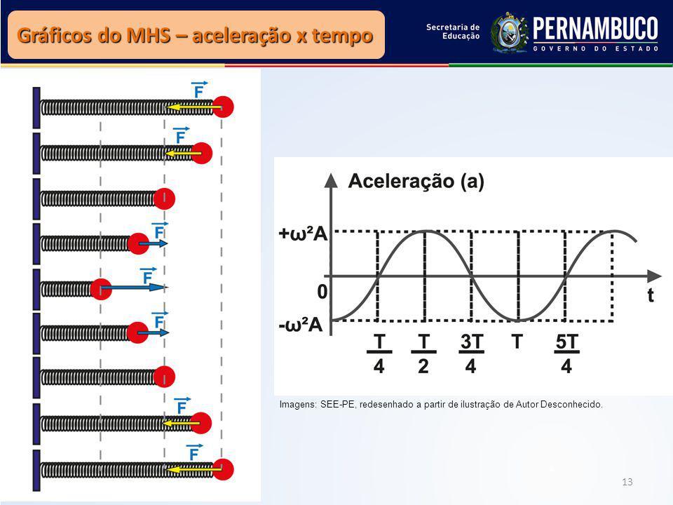 Gráficos do MHS – aceleração x tempo