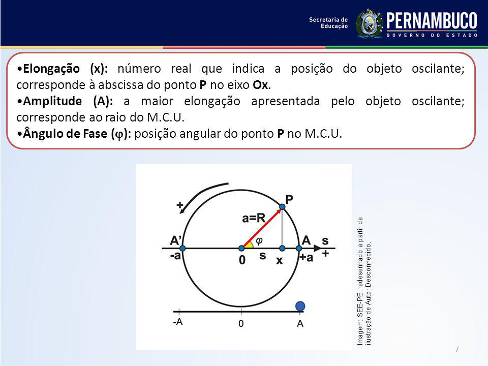 Ângulo de Fase (): posição angular do ponto P no M.C.U.