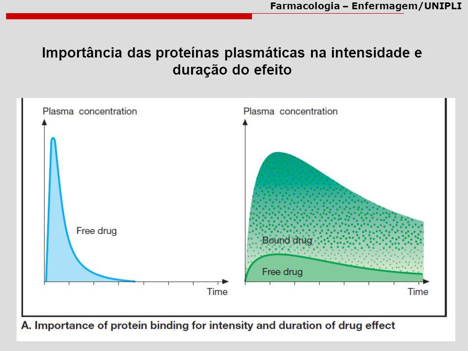 Importância das proteínas plasmáticas na intensidade e duração do efeito