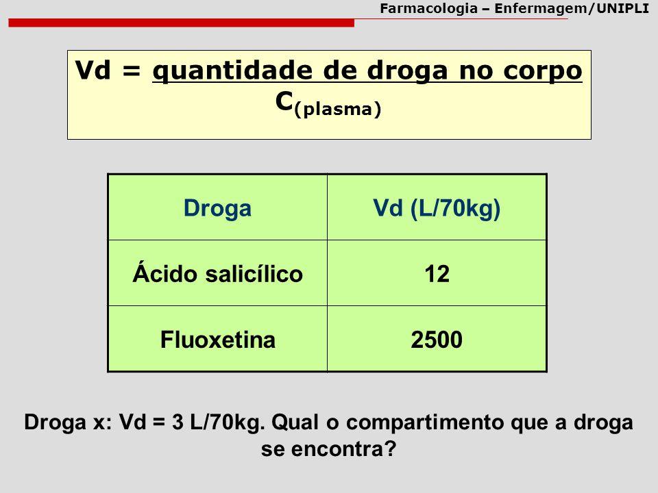 Droga x: Vd = 3 L/70kg. Qual o compartimento que a droga se encontra