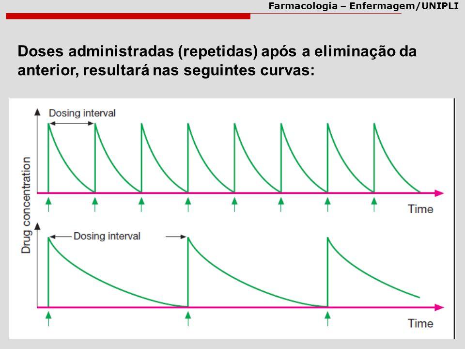 Doses administradas (repetidas) após a eliminação da anterior, resultará nas seguintes curvas:
