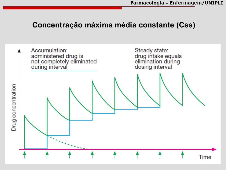 Concentração máxima média constante (Css)