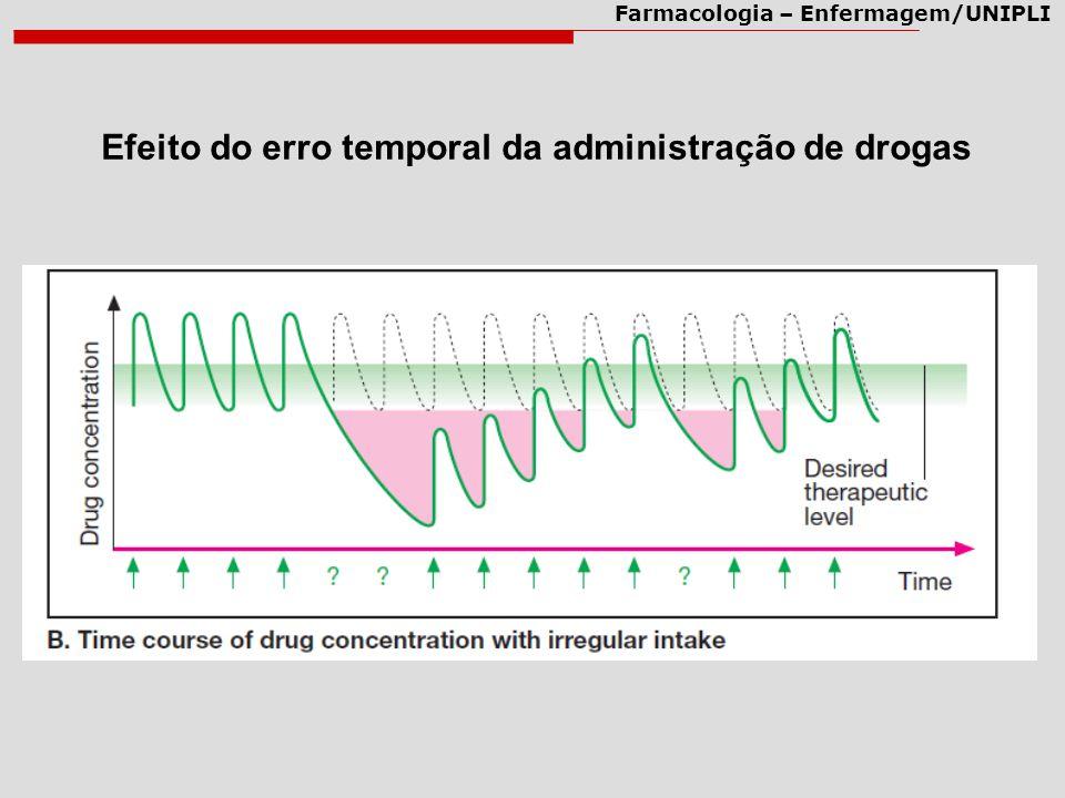 Efeito do erro temporal da administração de drogas