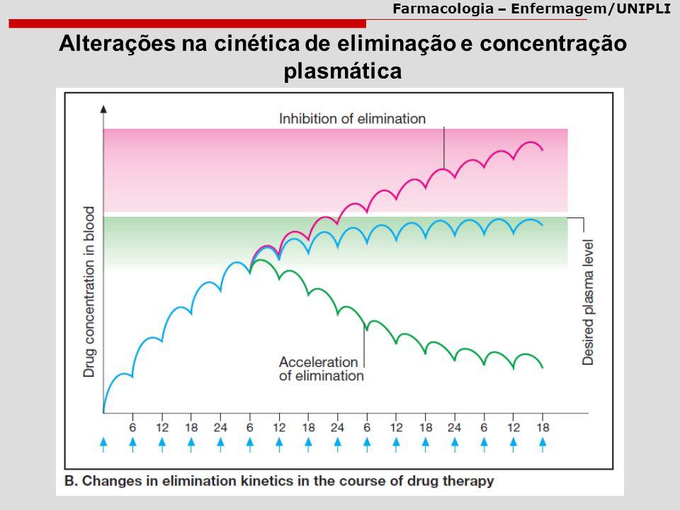 Alterações na cinética de eliminação e concentração plasmática