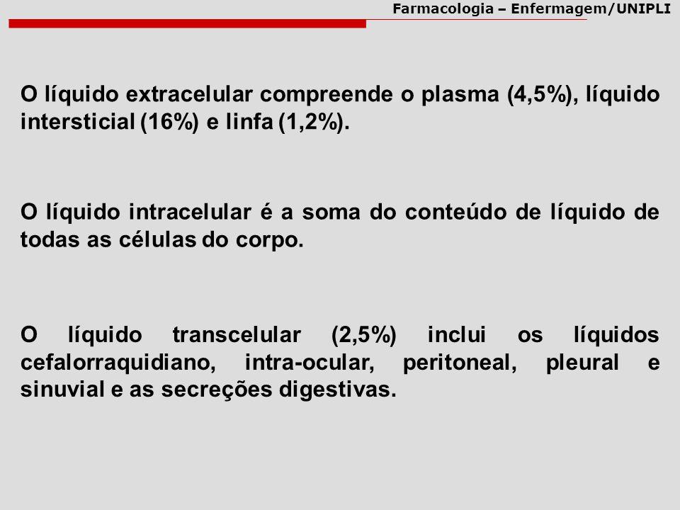 O líquido extracelular compreende o plasma (4,5%), líquido intersticial (16%) e linfa (1,2%).
