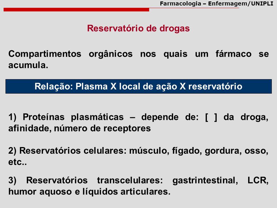 Reservatório de drogas Relação: Plasma X local de ação X reservatório