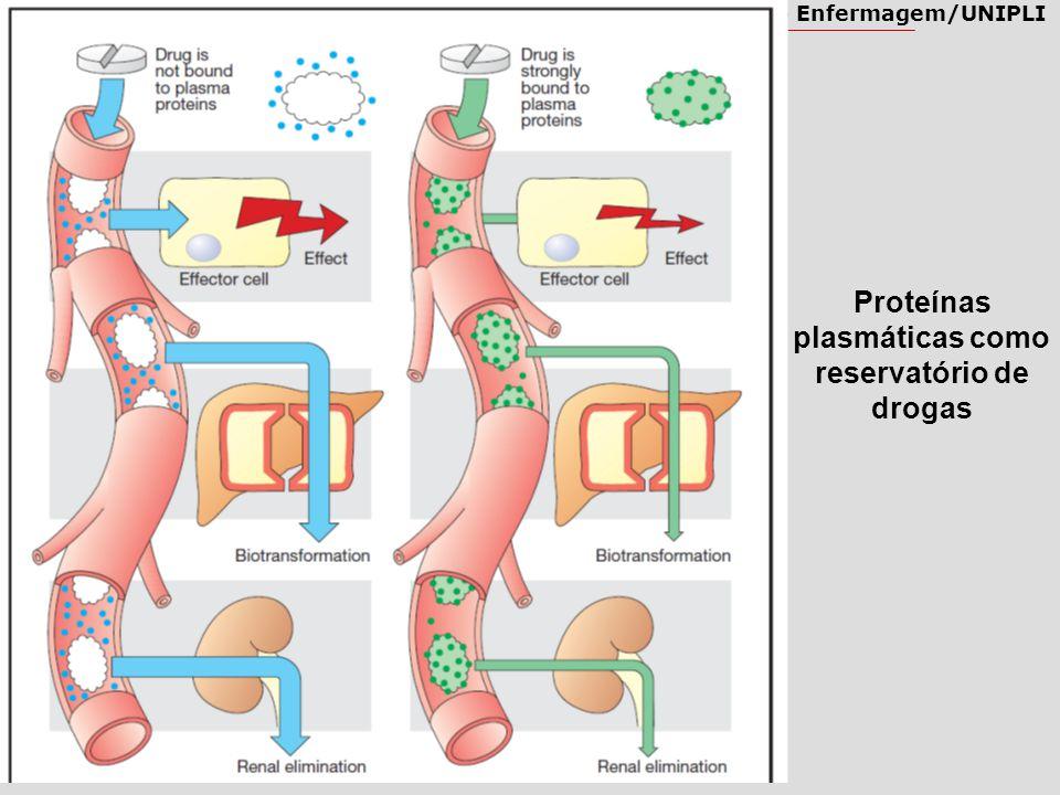 Proteínas plasmáticas como reservatório de drogas