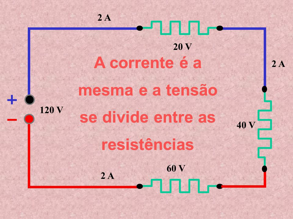 A corrente é a mesma e a tensão se divide entre as resistências