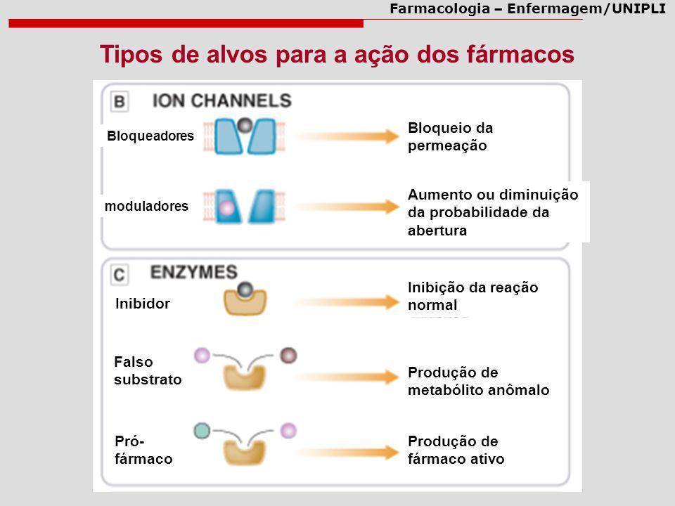 Tipos de alvos para a ação dos fármacos