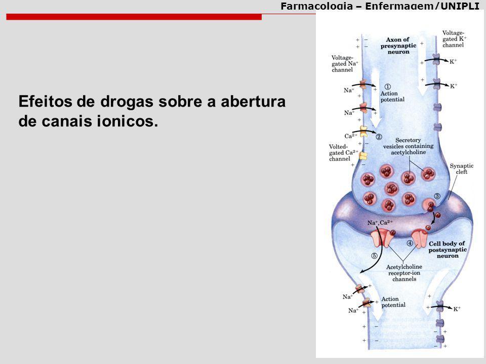 Efeitos de drogas sobre a abertura de canais ionicos.