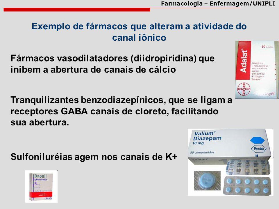 Exemplo de fármacos que alteram a atividade do canal iônico