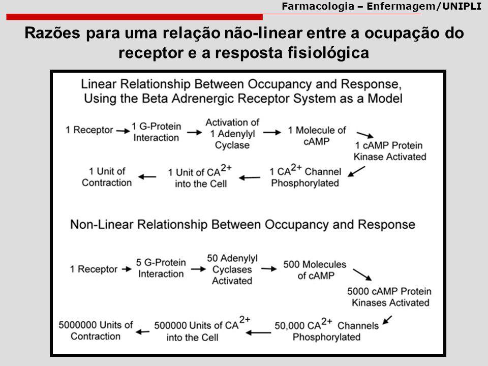 Razões para uma relação não-linear entre a ocupação do receptor e a resposta fisiológica