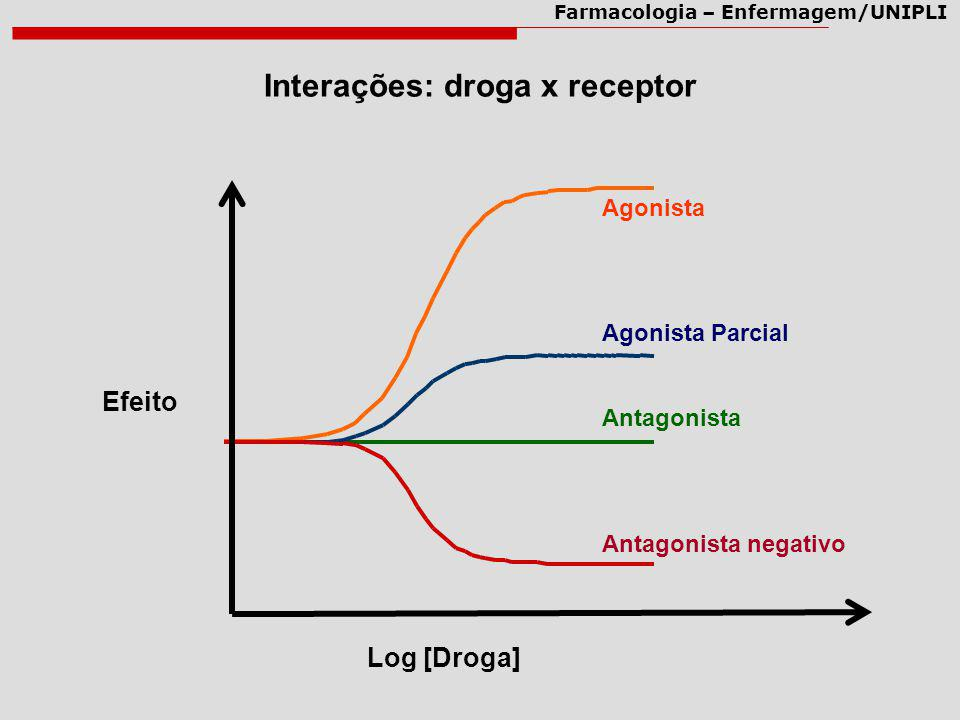 Interações: droga x receptor