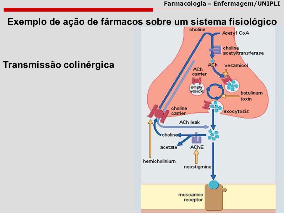 Exemplo de ação de fármacos sobre um sistema fisiológico