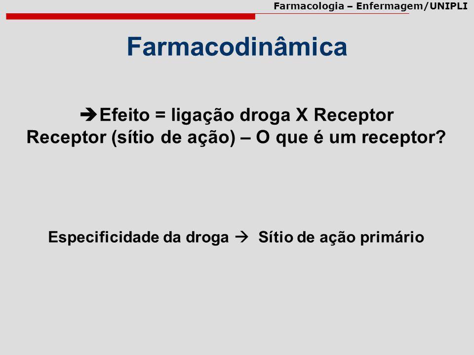 Farmacodinâmica Efeito = ligação droga X Receptor