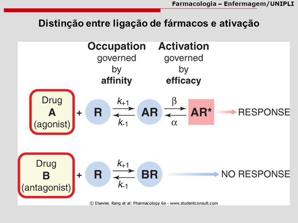 Distinção entre ligação de fármacos e ativação