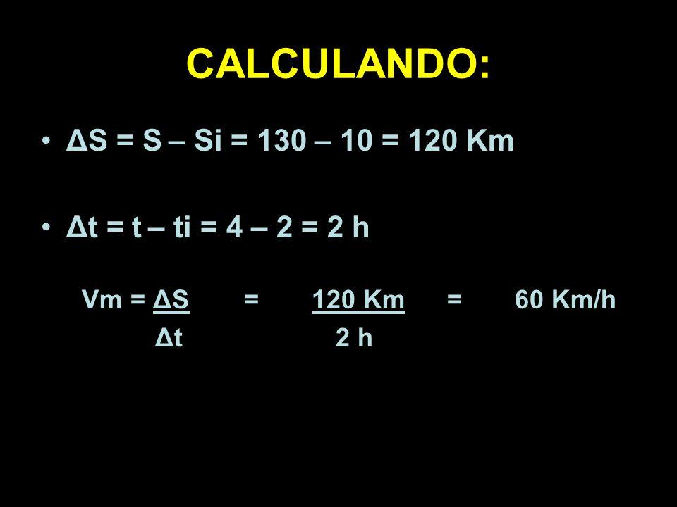 CALCULANDO: ΔS = S – Si = 130 – 10 = 120 Km Δt = t – ti = 4 – 2 = 2 h