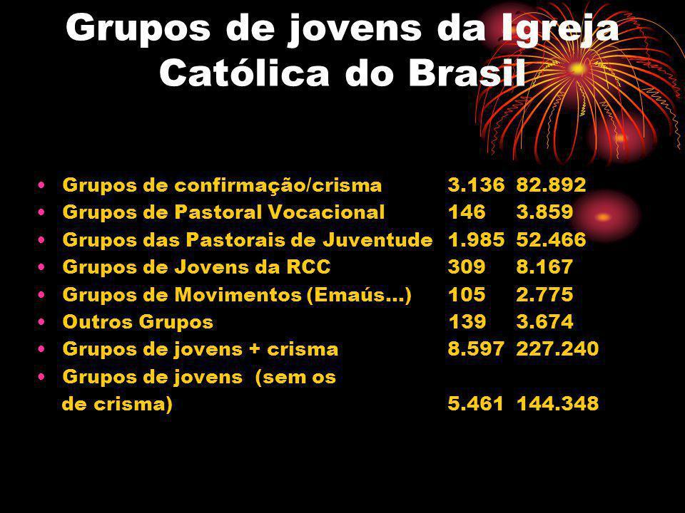 Grupos de jovens da Igreja Católica do Brasil
